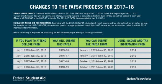Changes to FAFSA