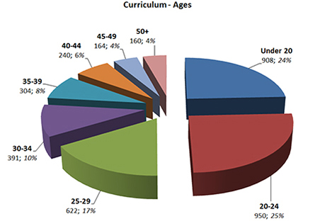 Curriculum Ages