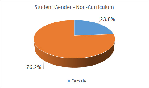 Continuing Education Gender
